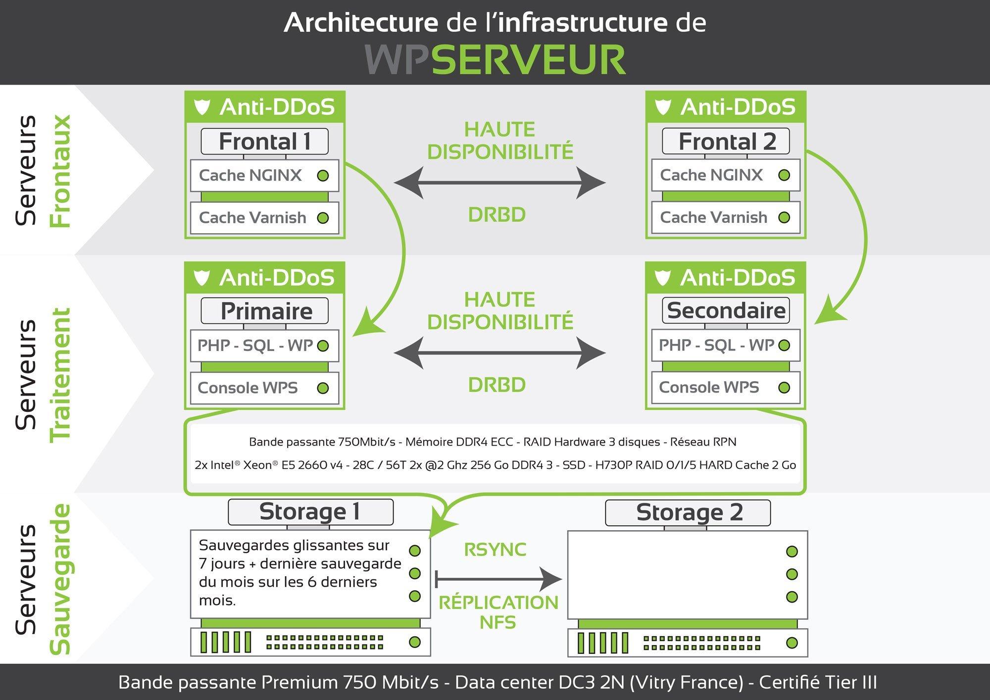 infrastructure-WPServeur